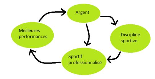 cercle vertueux de l'argent dans le sport