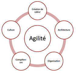"En mode ""agile"""